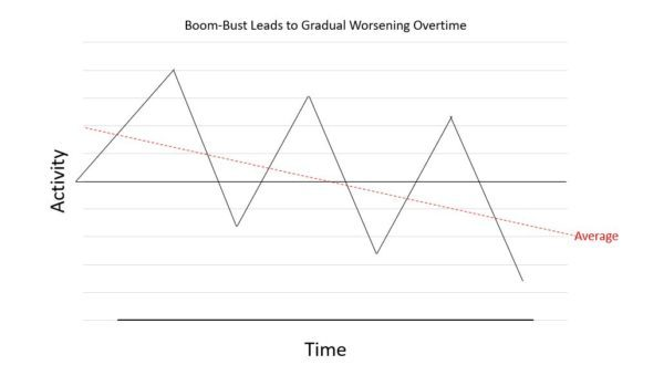 Boom-Bust approach and Injuries